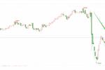 加拿大通胀零售数据向好,美加暴跌40点鏖战1.29关口