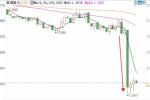 通胀意外大降英银8月加息悬?英镑暴跌逼近1.30关口