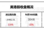 【美港股早餐】道指大涨250点苹果重夺上市公司市值桂冠 但新债王警告仍是熊市