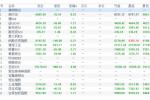 欧市盘前:日股刷新19个月低位A股普跌,日元成G10最大赢家
