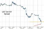 【美港股早餐】恐慌指数暴涨20% 关键指标自2007年以来首次发出重大信号